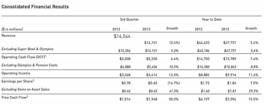 Comcast earnings Q3 2013