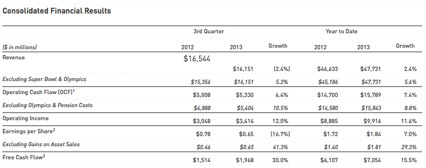 Comcast earnings Q3 2013