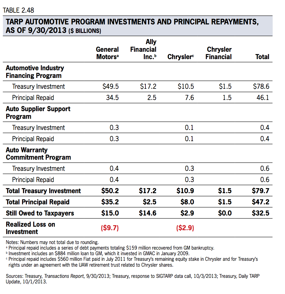 Source: http://www.sigtarp.gov/Quarterly%20Reports/October_29_2013_Report_to_Congress.pdf
