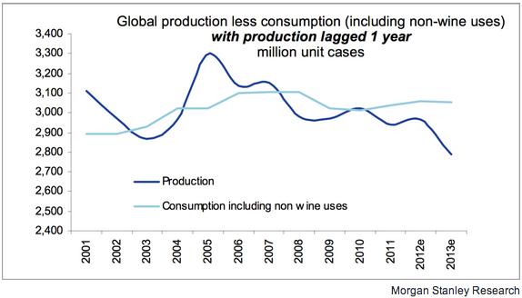 Morgan Stanley wine report