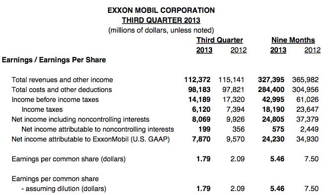Exxon Q3 2013 Earnings
