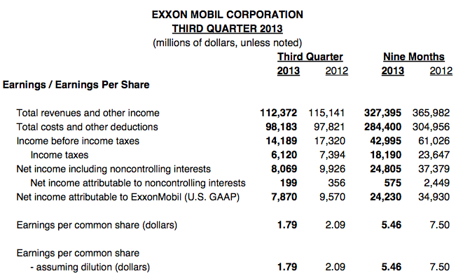Exxon Q3 2013 Earnings
