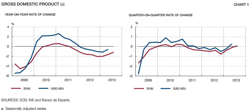 Spain Euro GDP