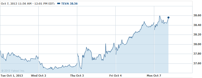 TEVA-20131007