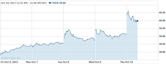 TEVA-20131010