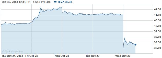 TEVA 20131030