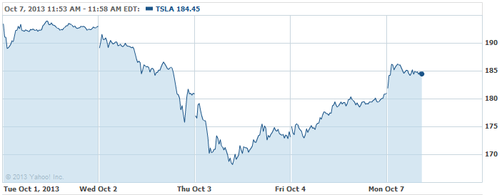 TSLA-20131007