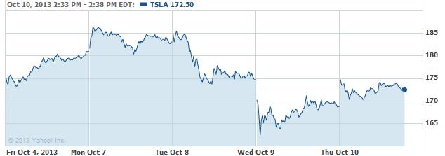 TSLA 20131010