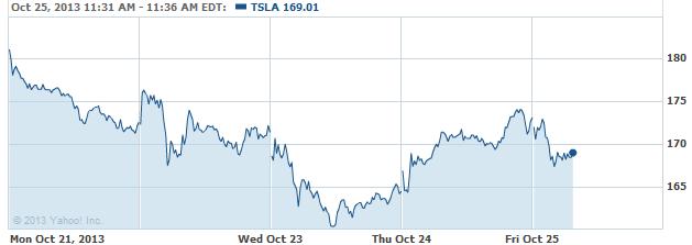 TSLA 20131025