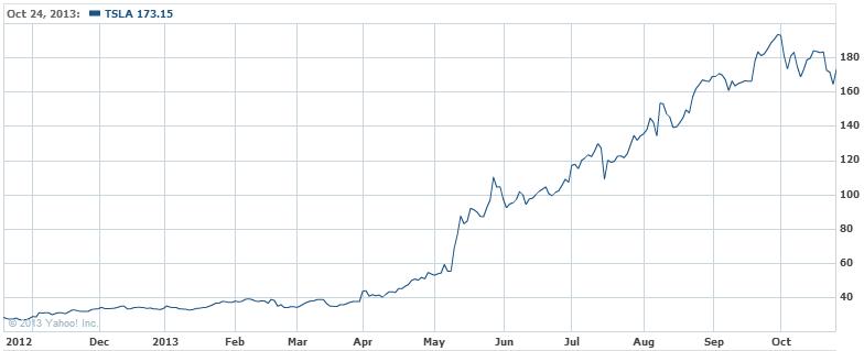 Tesla Motors, Inc. Stock Chart - TSLA Interactive Chart - Yahoo! Finance