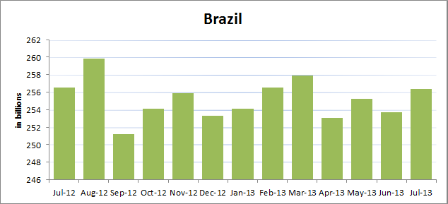 Treasury-Brazil