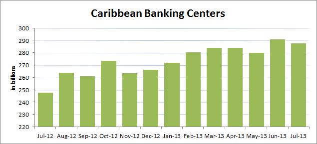 Treasury-Carib