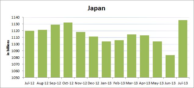 Treasury-Japan