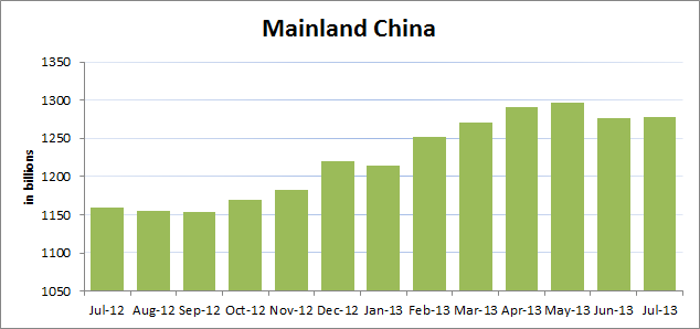 Treasury-Mainland China