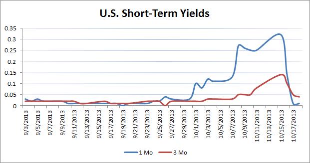U.S. Short Term