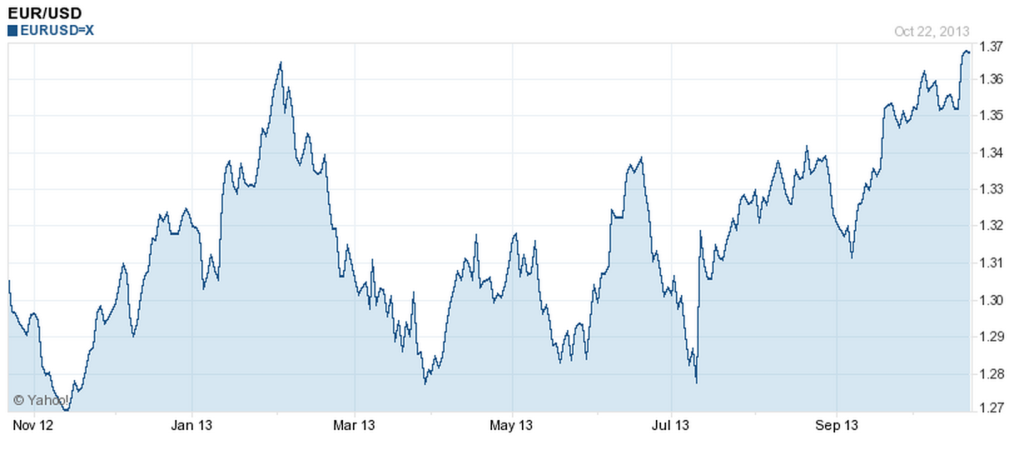 Source: http://finance.yahoo.com/q/bc?s=EURUSD%3DX+Basic+Chart&t=1y