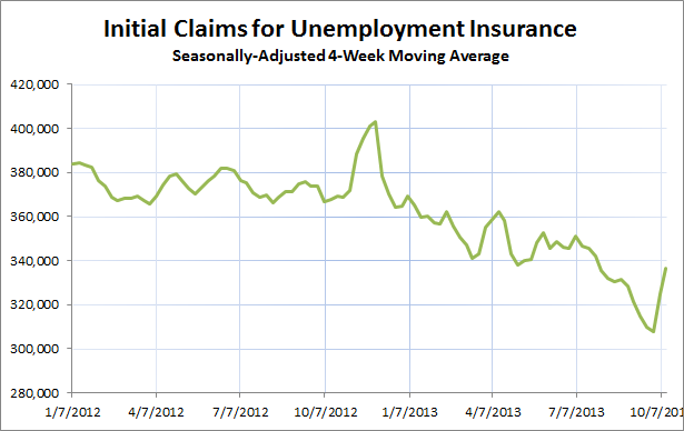 Unemployment Claims 10.12