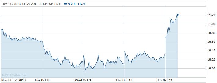VVUS-20131011