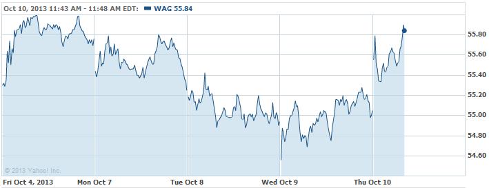 WAG-20131010