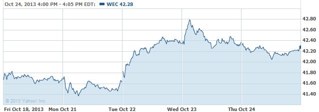 WEC-20131025