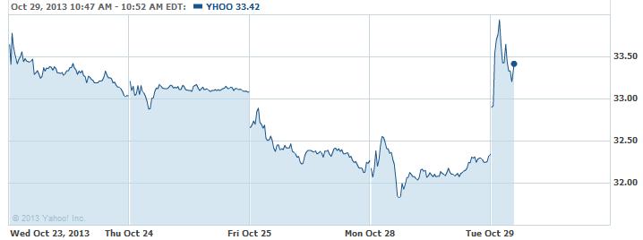 YHOO-20131029