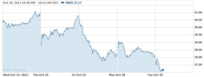 YNDX-20131029