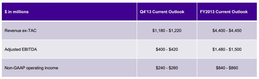 Yahoo Outlook