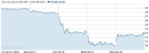 acad-20131011