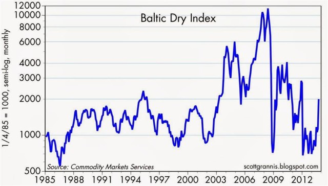 baltic-dry-index-10-13