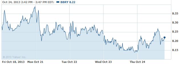 bbry-20131024