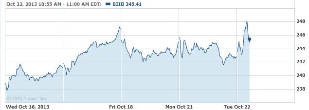 biib-20131022