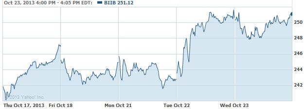 biib-20131024