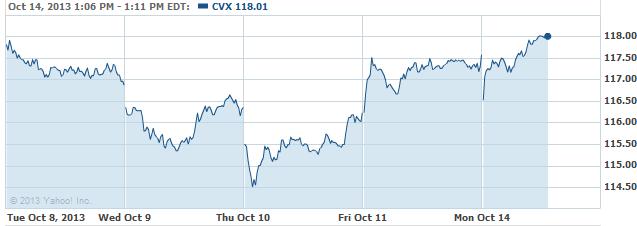cvx-20131014