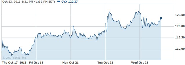 cvx-20131023