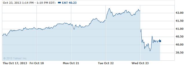eat-20131023