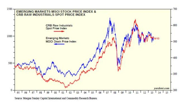 emerging-markets-vs-commodities-10-13