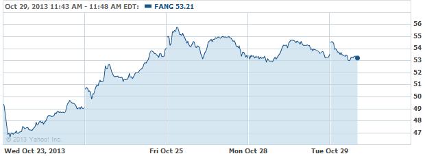 fang-20131029