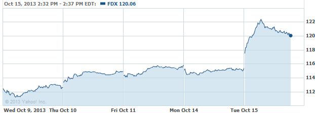 fdx-20131015