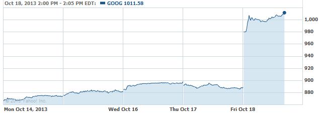 ggoog-20131018
