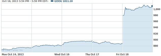goog-20131021