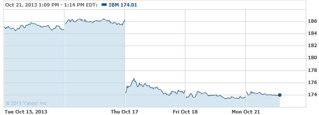 ibm-20131021