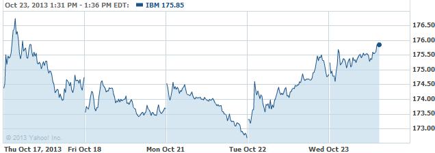 ibm-20131023