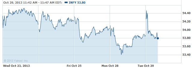infy-20131029