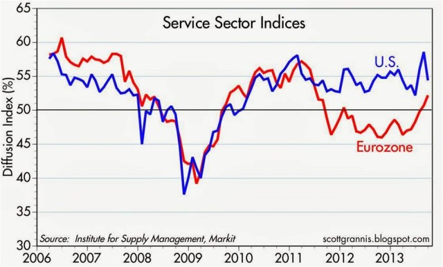 ism-service-sector-eurozone-us-10-13