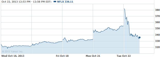 nfflx-20131022
