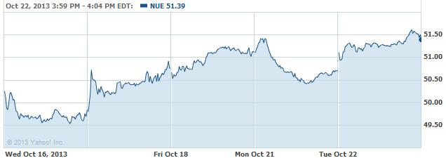 nue-20131023