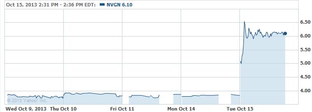 nvgn-20131015