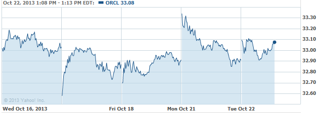 orcl-20131022