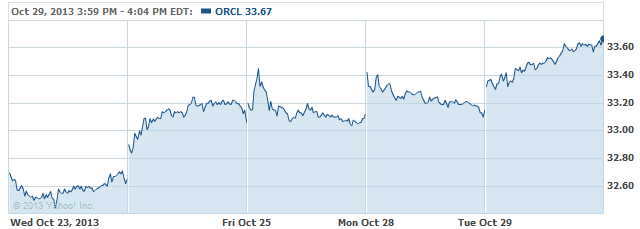 orcl-20131030