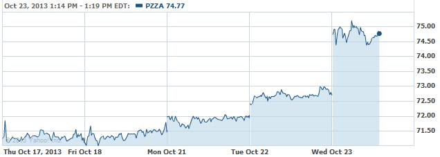 pzza-20131023